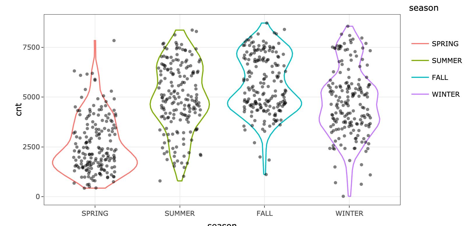 Season variable distribution
