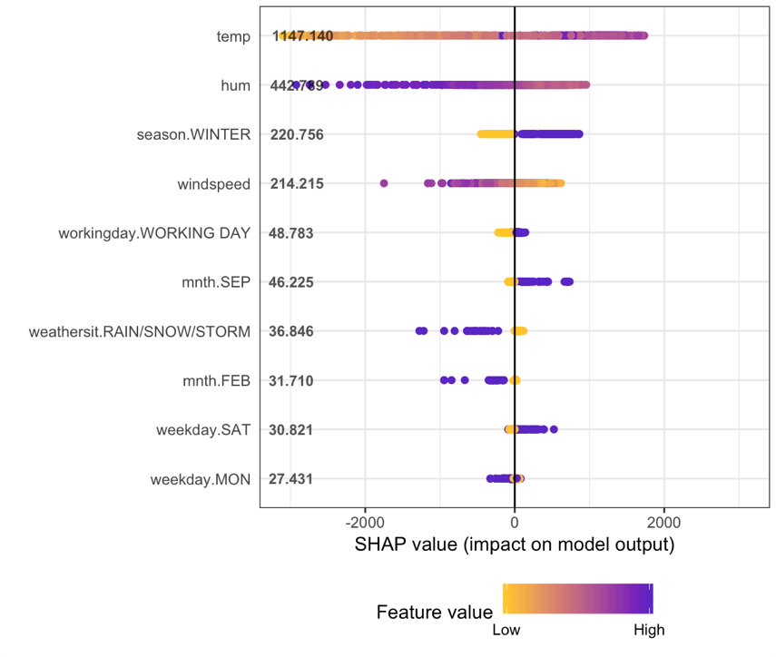 How to interpret SHAP values in R (with code example!)